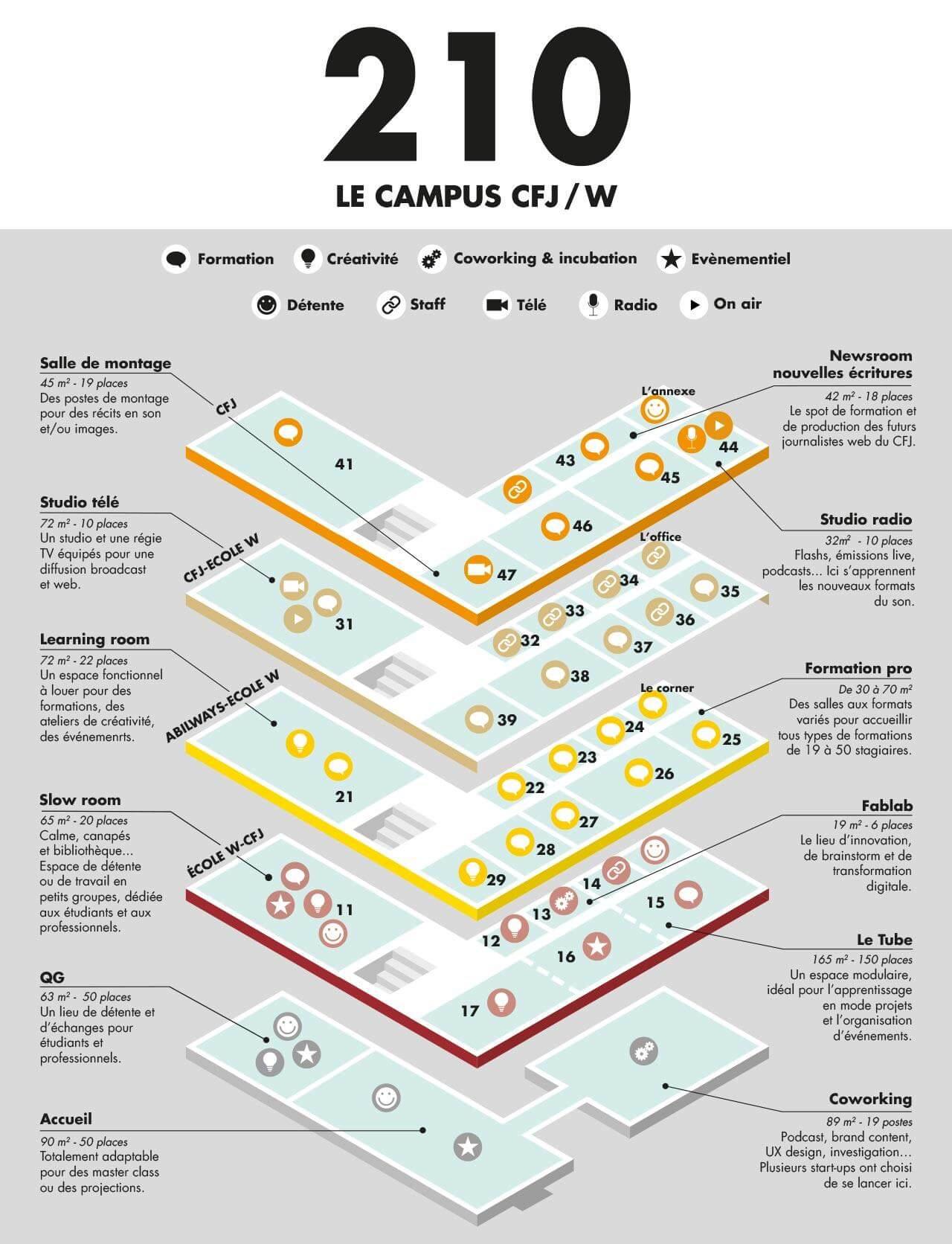 campus CFJ / W